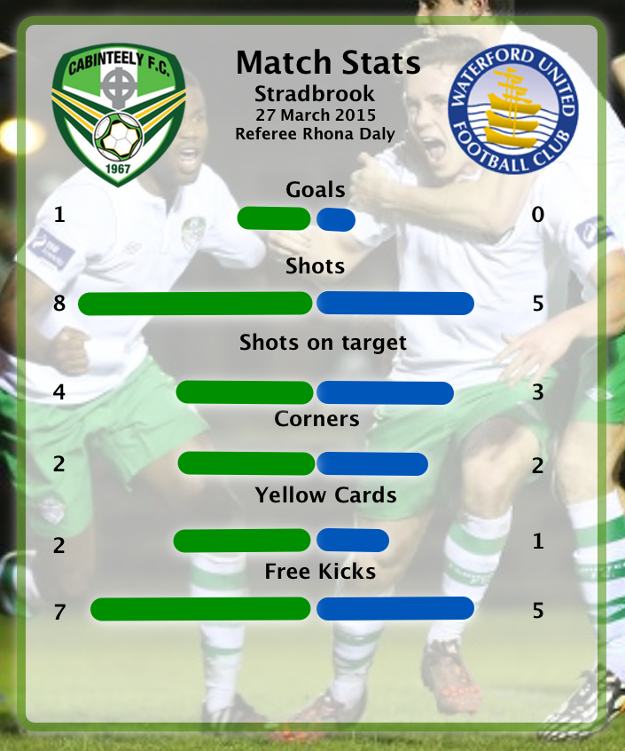 waterford stats